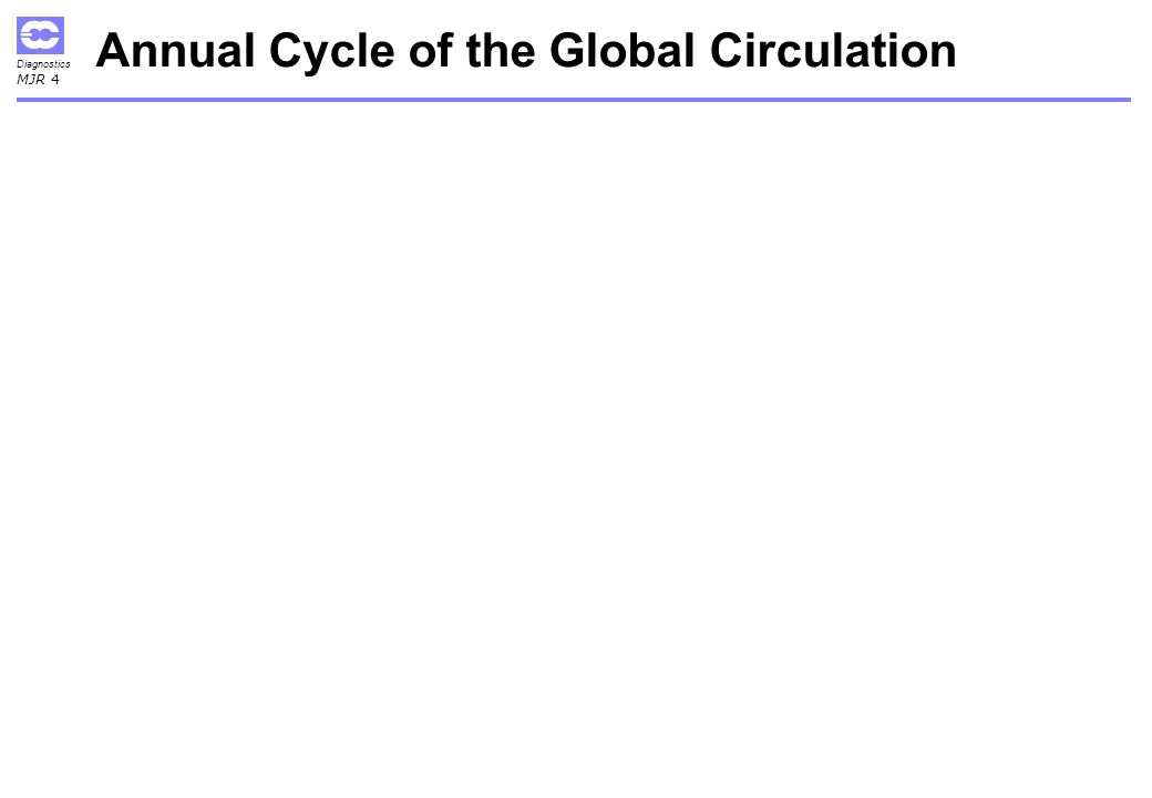 Diagnostics MJR 4 Annual Cycle of the Global Circulation