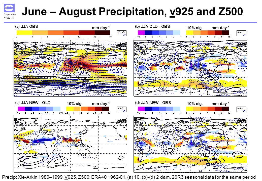 Diagnostics MJR 8 June – August Precipitation, v925 and Z500 Precip: Xie-Arkin 1980–1999.