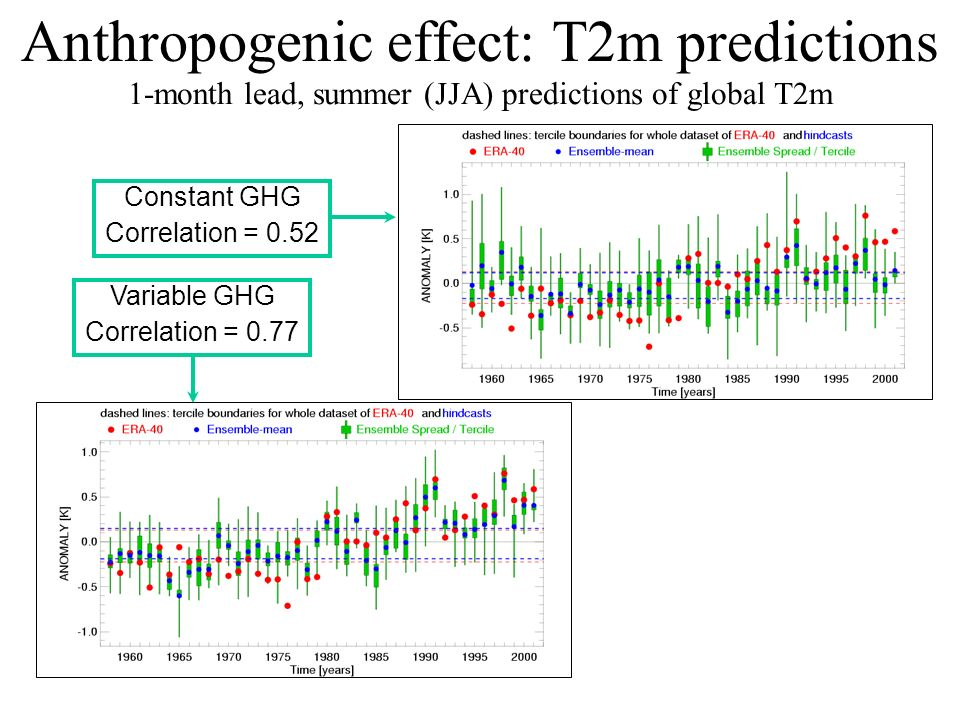 Constant GHG Correlation = 0.52 Anthropogenic effect: T2m predictions Variable GHG Correlation = 0.77 1-month lead, summer (JJA) predictions of global T2m