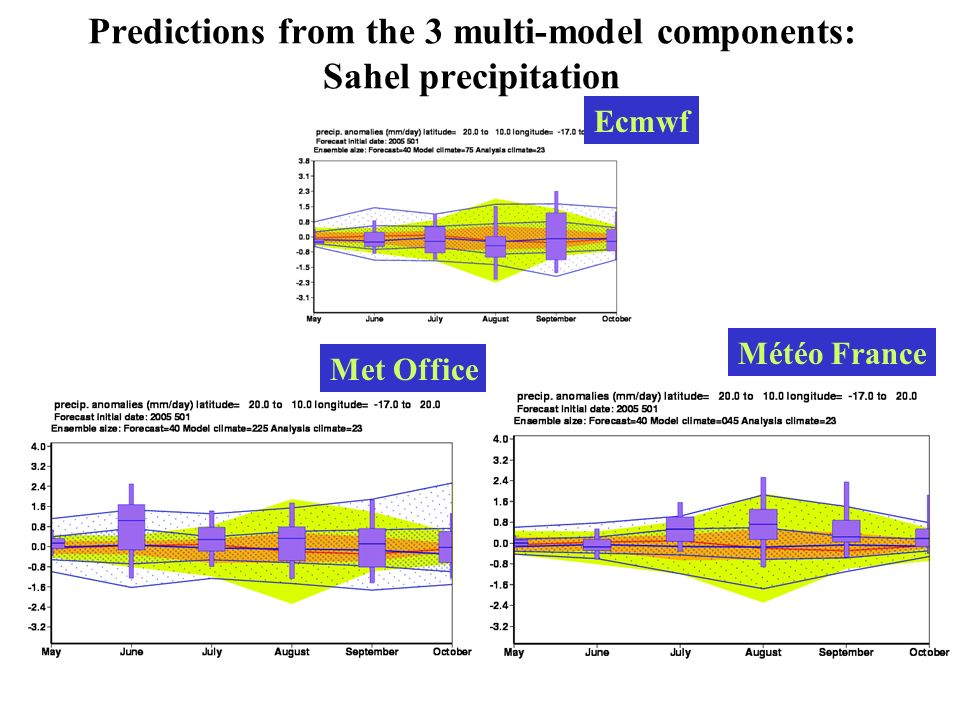 Predictions from the 3 multi-model components: Sahel precipitation Met Office Météo France Ecmwf