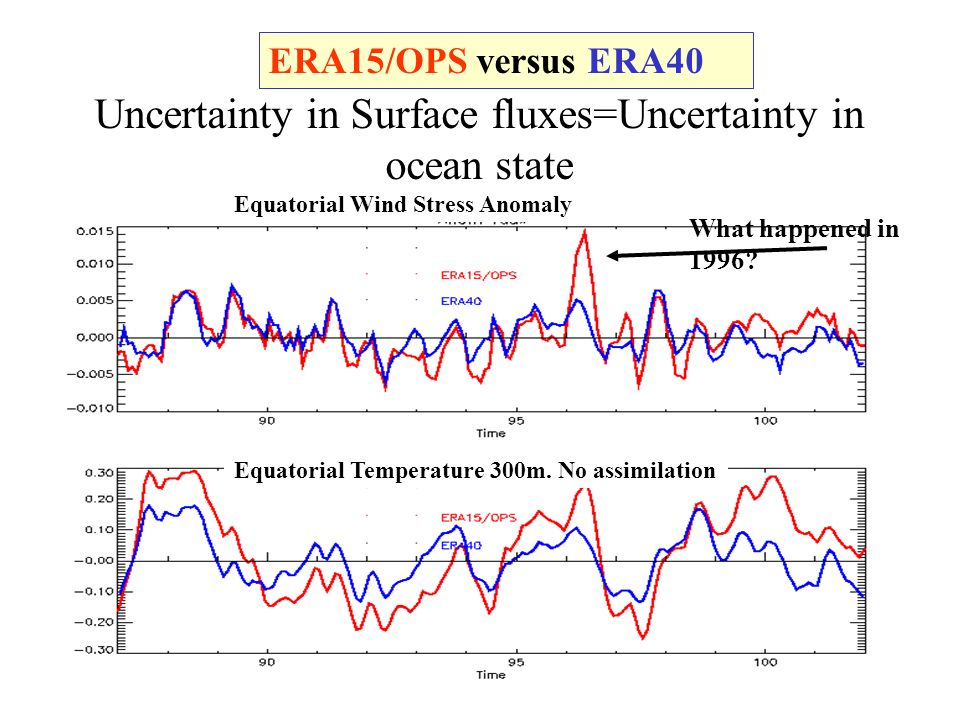 Uncertainty in Surface fluxes=Uncertainty in ocean state ERA15/OPS versus ERA40 Equatorial Temperature 300m.
