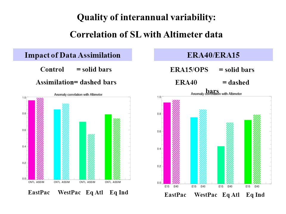EastPac WestPac Eq Atl Eq Ind ERA15/OPS = solid bars ERA40 = dashed bars ERA40/ERA15 Quality of interannual variability: Correlation of SL with Altimeter data Control = solid bars Assimilation= dashed bars EastPac WestPac Eq Atl Eq Ind Impact of Data Assimilation