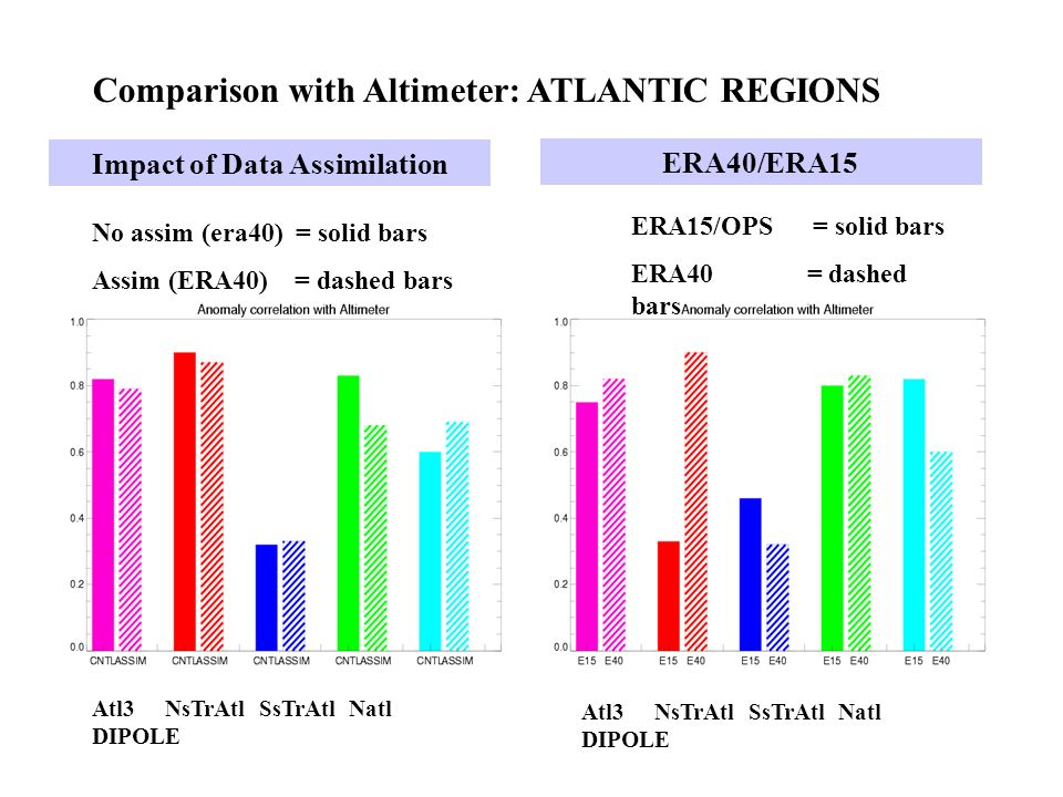 No assim (era40) = solid bars Assim (ERA40) = dashed bars Atl3 NsTrAtl SsTrAtl Natl DIPOLE Impact of Data Assimilation ERA15/OPS = solid bars ERA40 = dashed bars Atl3 NsTrAtl SsTrAtl Natl DIPOLE ERA40/ERA15 Comparison with Altimeter: ATLANTIC REGIONS