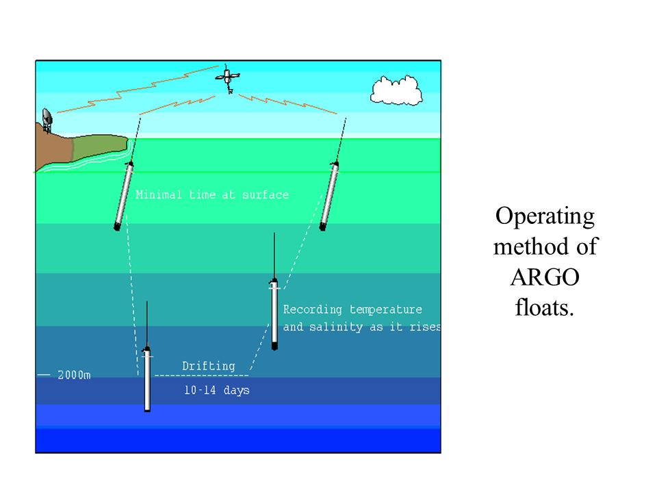 Operating method of ARGO floats. Operating
