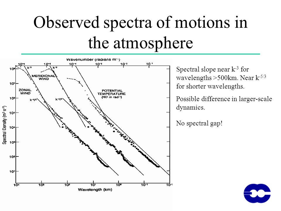 Observed spectra of motions in the atmosphere Spectral slope near k -3 for wavelengths >500km.