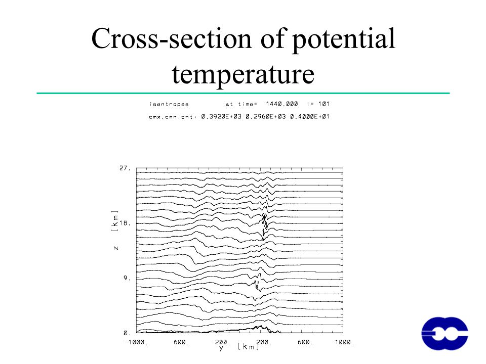 Cross-section of potential temperature