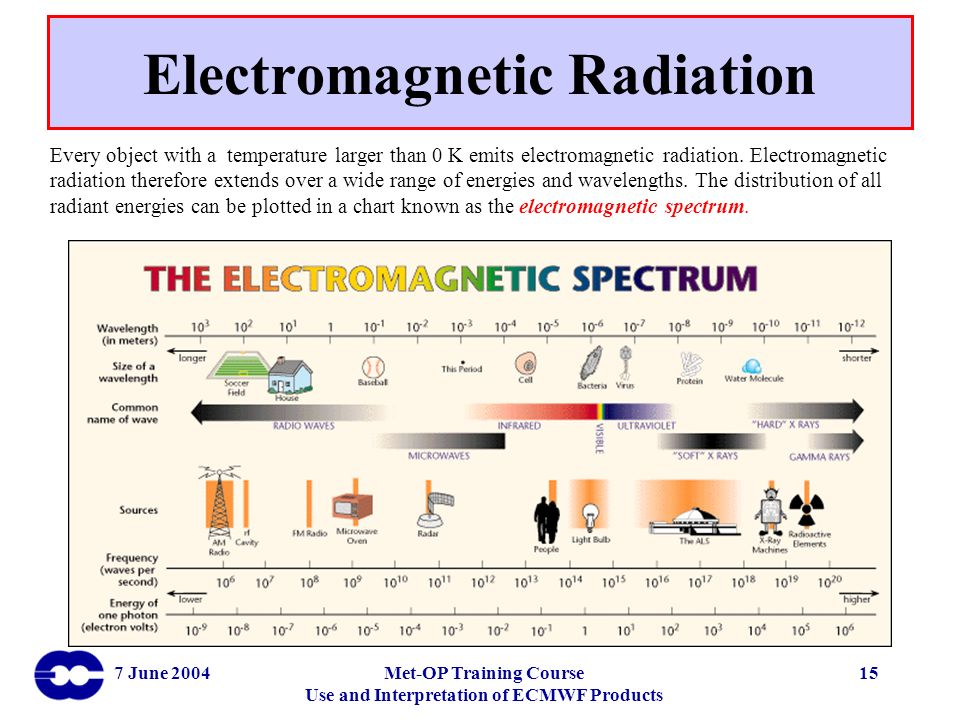 7 June 2004Met-OP Training Course Use and Interpretation of ECMWF Products 15 Electromagnetic Radiation Every object with a temperature larger than 0