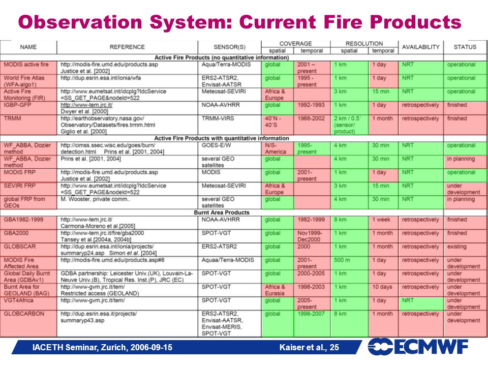 IACETH Seminar, Zurich, 2006-09-15 Kaiser et al., 25 Observation System: Current Fire Products