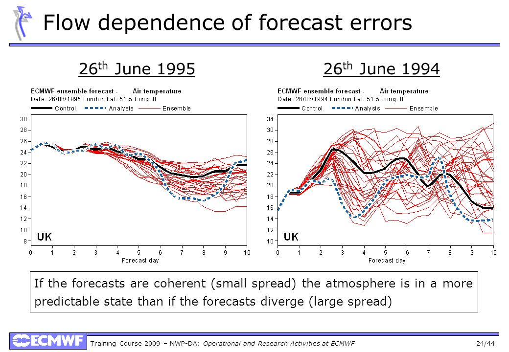 Training Course 2009 – NWP-DA: Operational and Research Activities at ECMWF 24/44 Flow dependence of forecast errors If the forecasts are coherent (sm