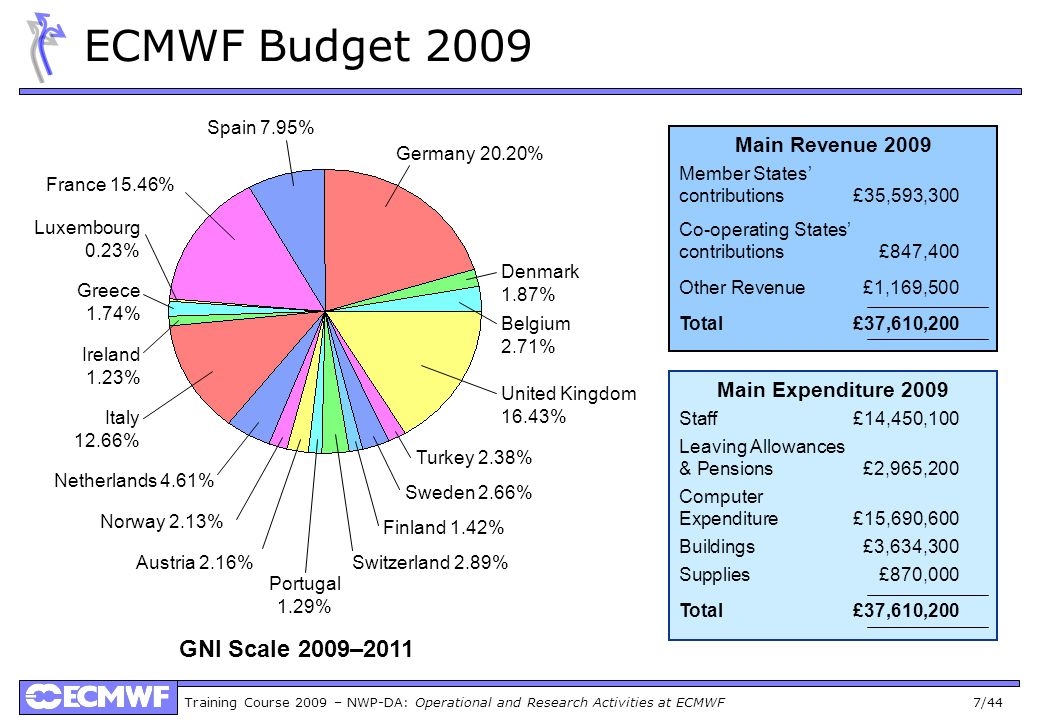 Training Course 2009 – NWP-DA: Operational and Research Activities at ECMWF 38/44 Met Ops daily report