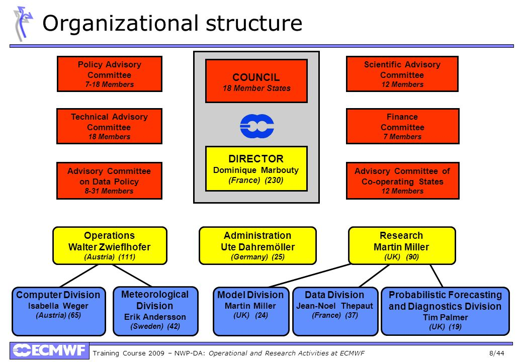 Training Course 2009 – NWP-DA: Operational and Research Activities at ECMWF 8/44 Organizational structure COUNCIL 18 Member States DIRECTOR Dominique