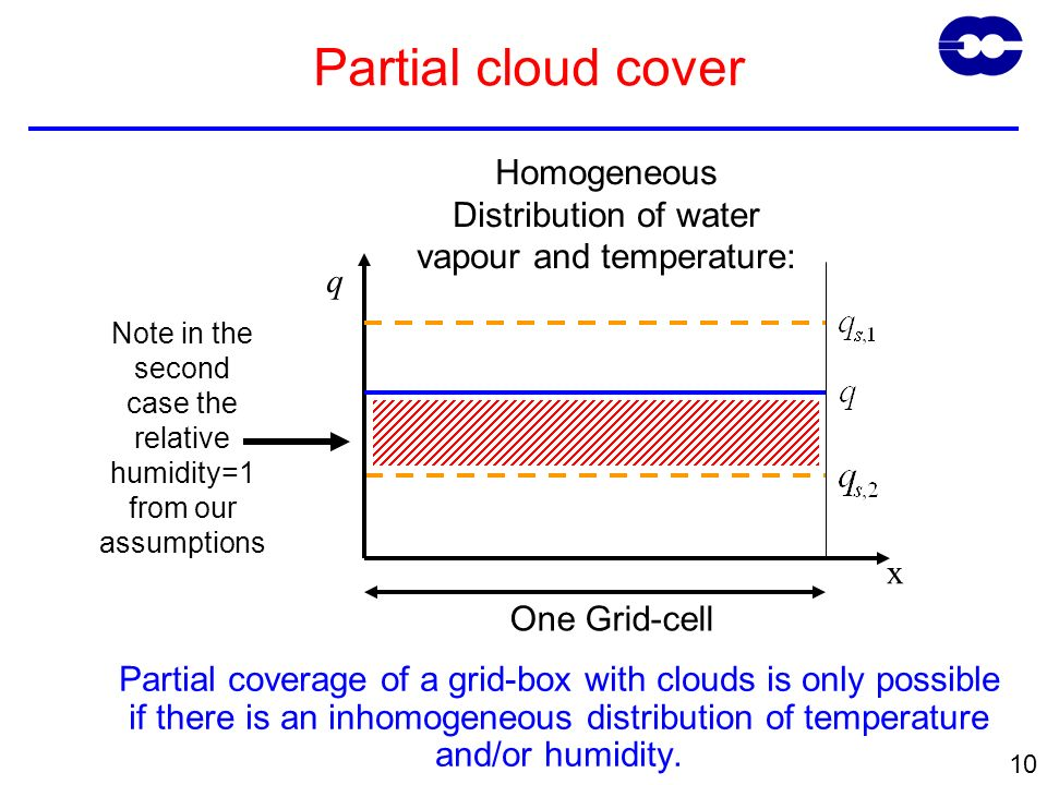 10 Partial coverage of a grid-box with clouds is only possible if there is an inhomogeneous distribution of temperature and/or humidity. Homogeneous D