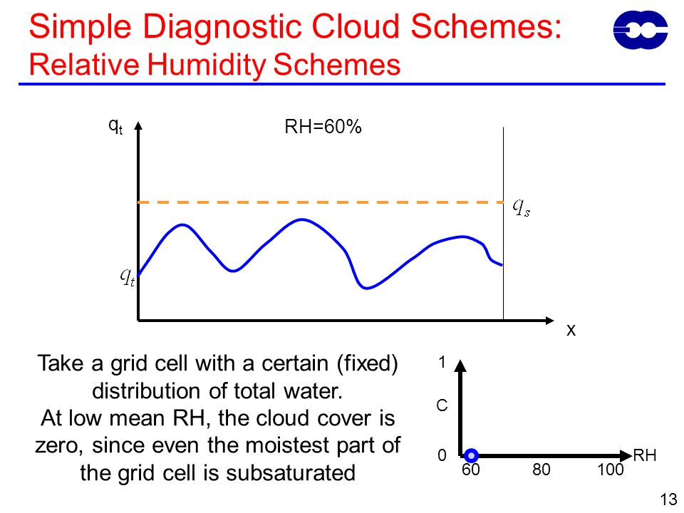 13 Take a grid cell with a certain (fixed) distribution of total water. At low mean RH, the cloud cover is zero, since even the moistest part of the g
