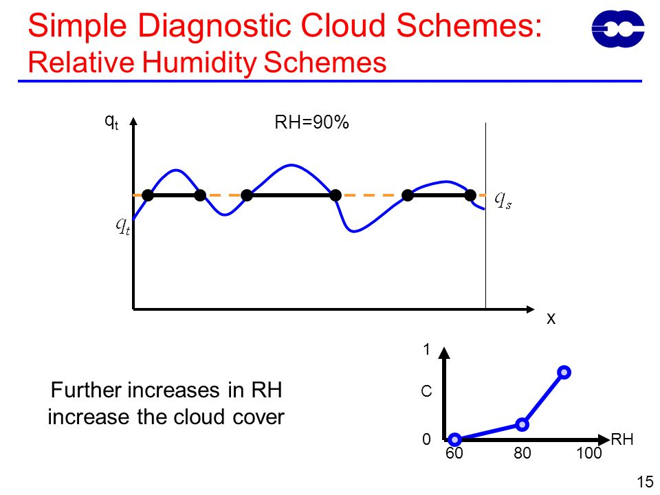 15 Further increases in RH increase the cloud cover qtqt x RH=90% 0 6010080 C 1 RH Simple Diagnostic Cloud Schemes: Relative Humidity Schemes