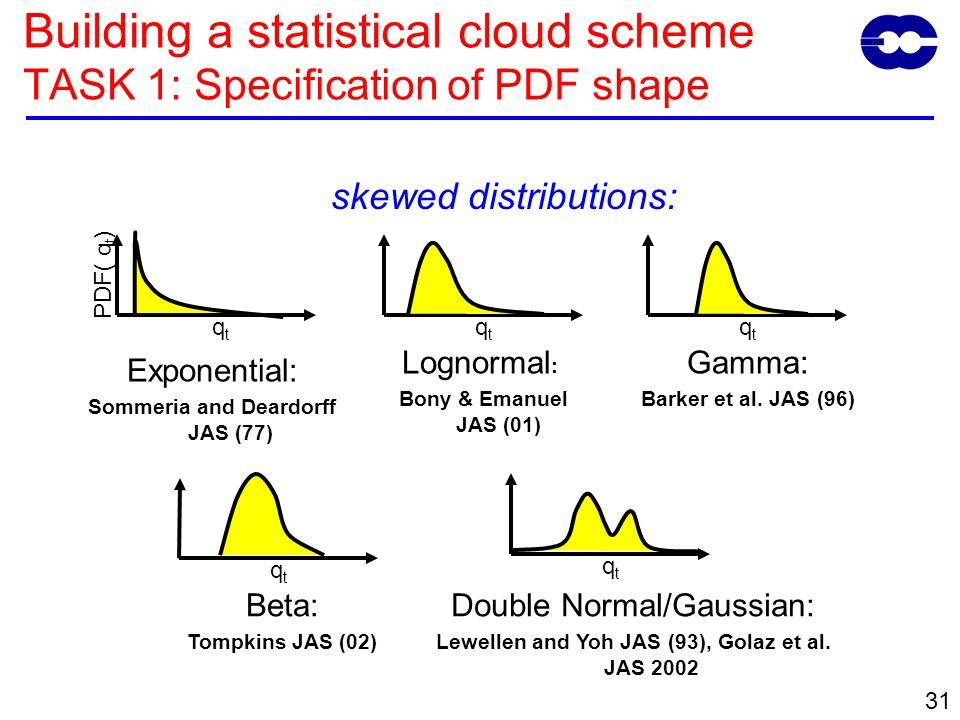 31 skewed distributions: q t PDF( q t ) Exponential: Sommeria and Deardorff JAS (77) Lognormal : Bony & Emanuel JAS (01) qtqt qtqt Gamma: Barker et al.