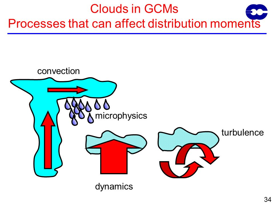 34 Clouds in GCMs Processes that can affect distribution moments convection turbulence dynamics microphysics