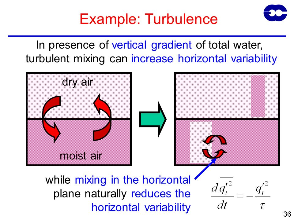 36 Example: Turbulence dry air moist air In presence of vertical gradient of total water, turbulent mixing can increase horizontal variability while m