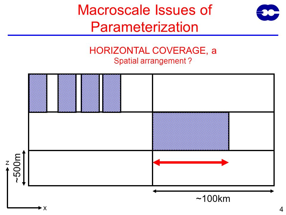 5 ~500m ~100km Macroscale Issues of Parameterization Vertical Overlap of cloud Important for Radiation and Microphysics Interaction x z