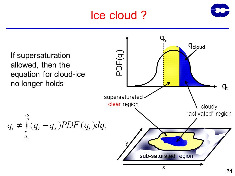 51 qtqt PDF(q t ) qsqs q cloud If supersaturation allowed, then the equation for cloud-ice no longer holds Ice cloud ? x y sub-saturated region supers