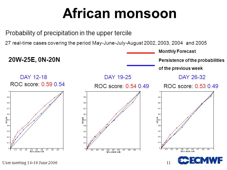 User meeting June African monsoon Probability of precipitation in the upper tercile 27 real-time cases covering the period May-June-July-August 2002, 2003, 2004 and 2005 ROC score: DAY 12-18DAY 19-25DAY ROC score: ROC score: Monthly Forecast Persistence of the probabilities of the previous week 20W-25E, 0N-20N