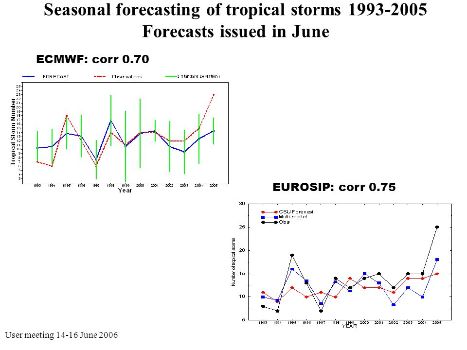 User meeting 14-16 June 200617 Seasonal forecasting of tropical storms 1993-2005 Forecasts issued in June ECMWF: corr 0.70 EUROSIP: corr 0.75