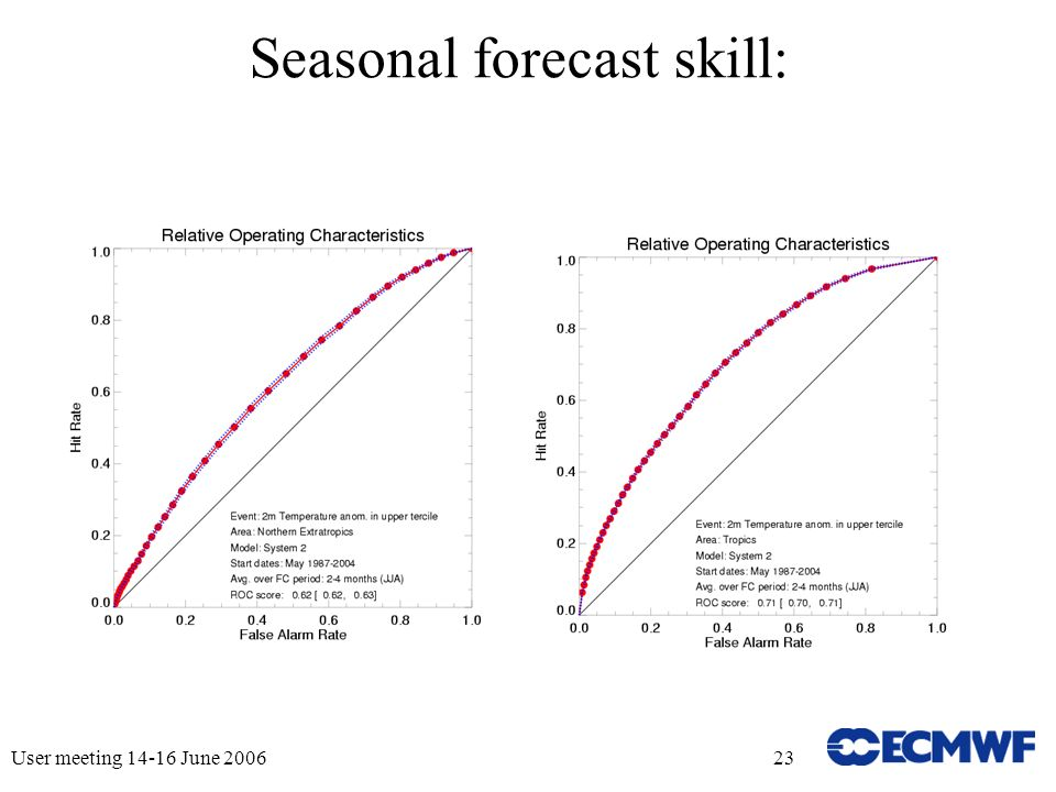 User meeting June Seasonal forecast skill: