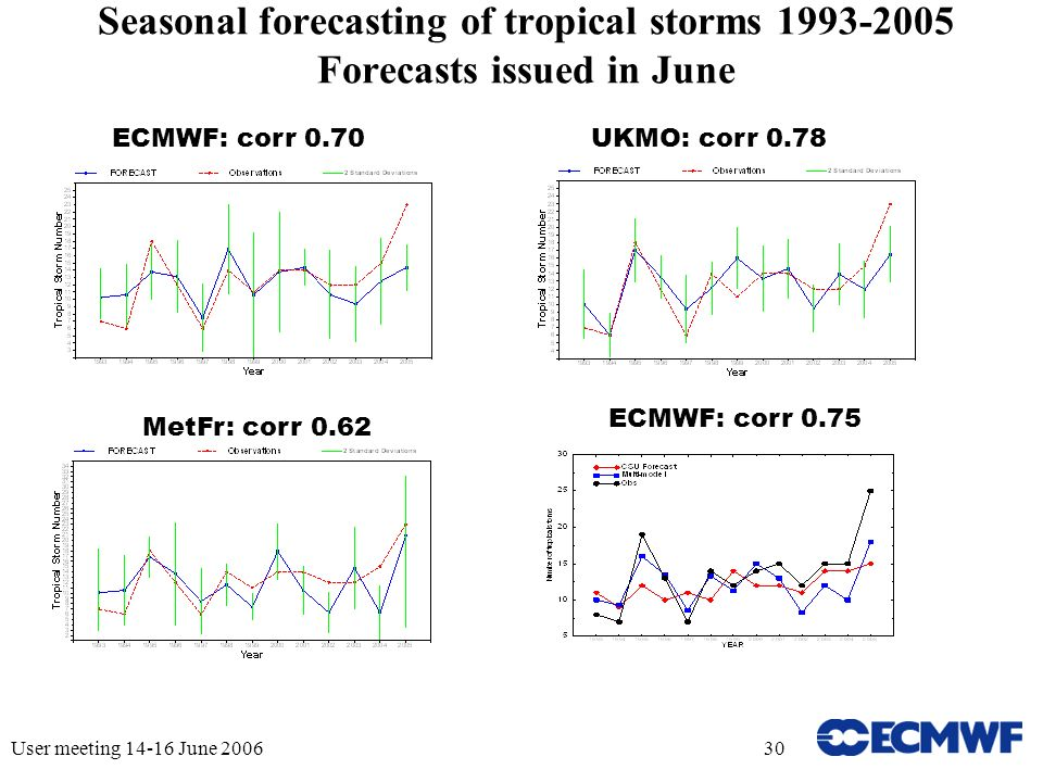 User meeting 14-16 June 200630 Seasonal forecasting of tropical storms 1993-2005 Forecasts issued in June ECMWF: corr 0.70UKMO: corr 0.78 MetFr: corr 0.62 ECMWF: corr 0.75