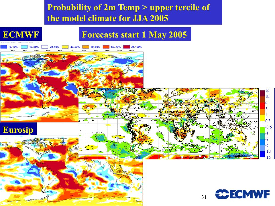 User meeting 14-16 June 200631 Probability of 2m Temp > upper tercile of the model climate for JJA 2005 Forecasts start 1 May 2005 Eurosip ECMWF