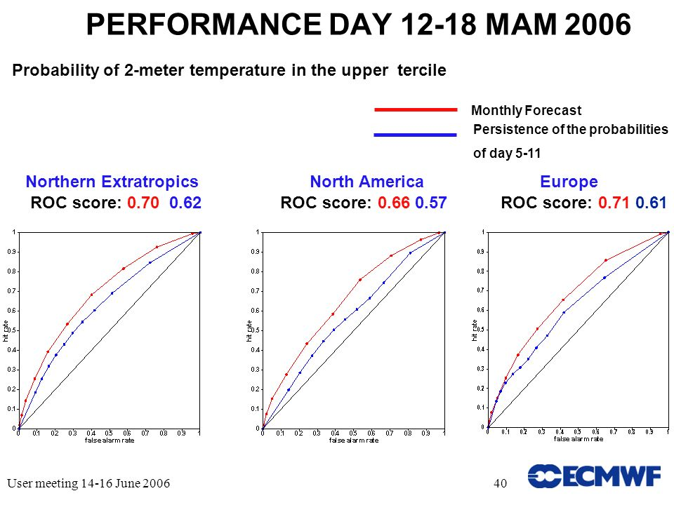 User meeting 14-16 June 200640 PERFORMANCE DAY 12-18 MAM 2006 Probability of 2-meter temperature in the upper tercile ROC score: 0.70 0.62 Northern ExtratropicsNorth AmericaEurope ROC score: 0.66 0.57ROC score: 0.71 0.61 Monthly Forecast Persistence of the probabilities of day 5-11