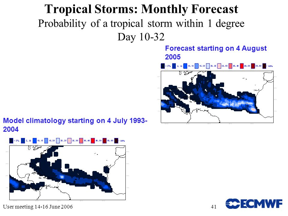 User meeting 14-16 June 200641 Tropical Storms: Monthly Forecast Probability of a tropical storm within 1 degree Day 10-32 Forecast starting on 4 August 2005 Model climatology starting on 4 July 1993- 2004