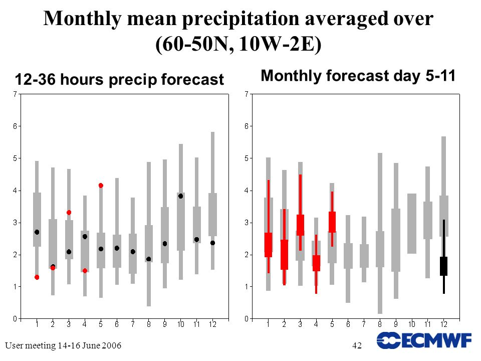 User meeting June Monthly mean precipitation averaged over (60-50N, 10W-2E) hours precip forecast Monthly forecast day 5-11