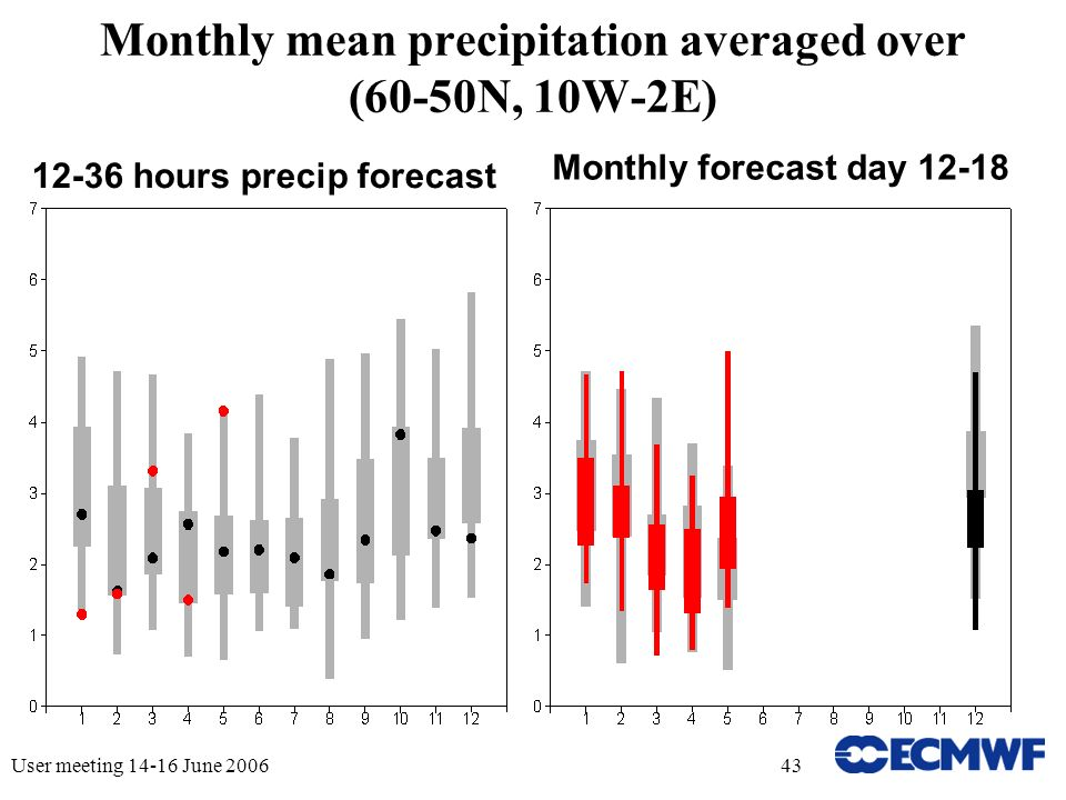 User meeting 14-16 June 200643 Monthly mean precipitation averaged over (60-50N, 10W-2E) 12-36 hours precip forecast Monthly forecast day 12-18