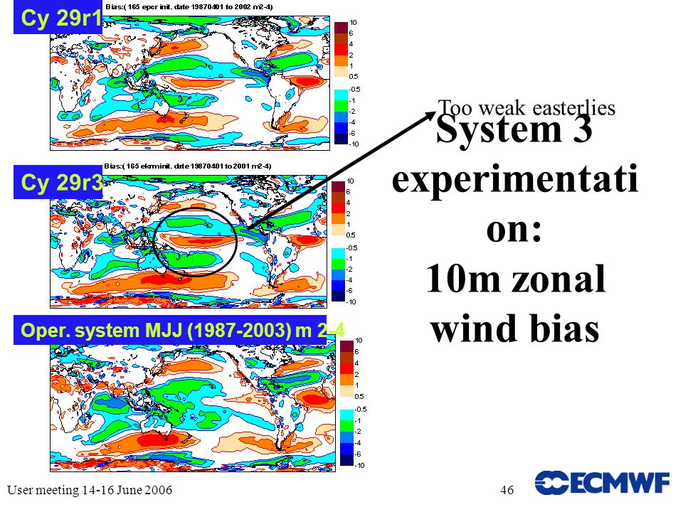 User meeting 14-16 June 200646 System 3 experimentati on: 10m zonal wind bias Too weak easterlies Oper.
