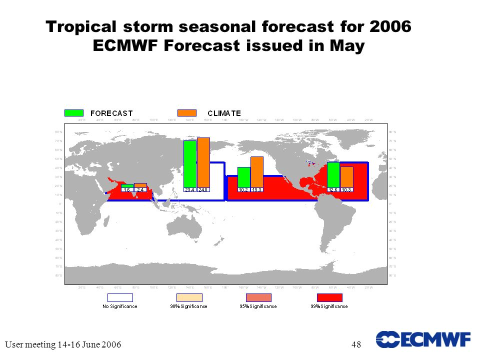 User meeting 14-16 June 200648 Tropical storm seasonal forecast for 2006 ECMWF Forecast issued in May