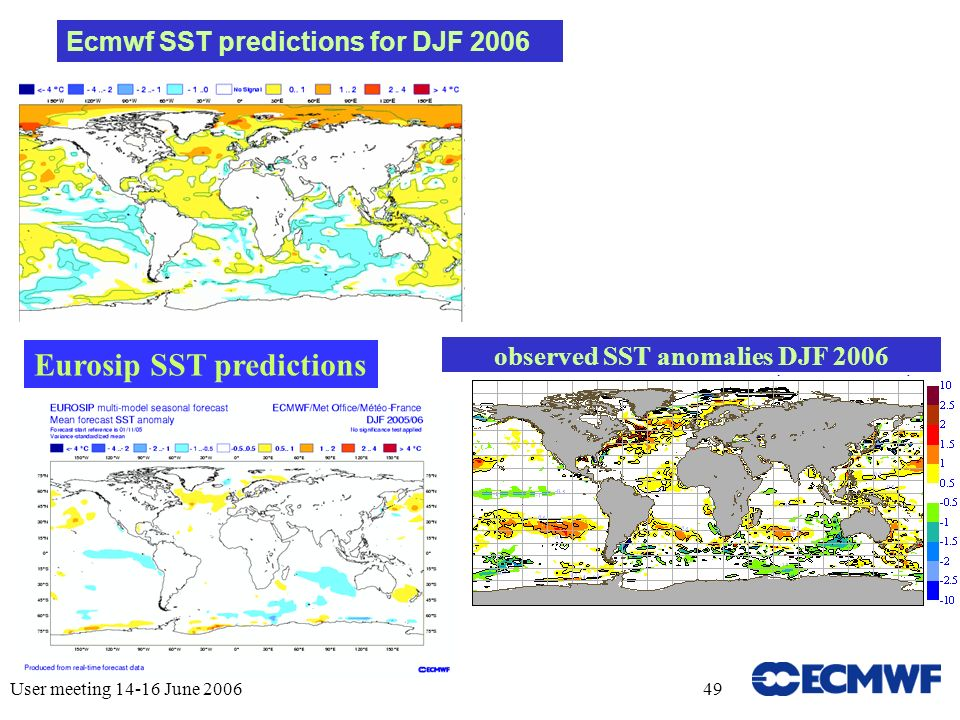User meeting 14-16 June 200649 observed SST anomalies DJF 2006 Ecmwf SST predictions for DJF 2006 Eurosip SST predictions