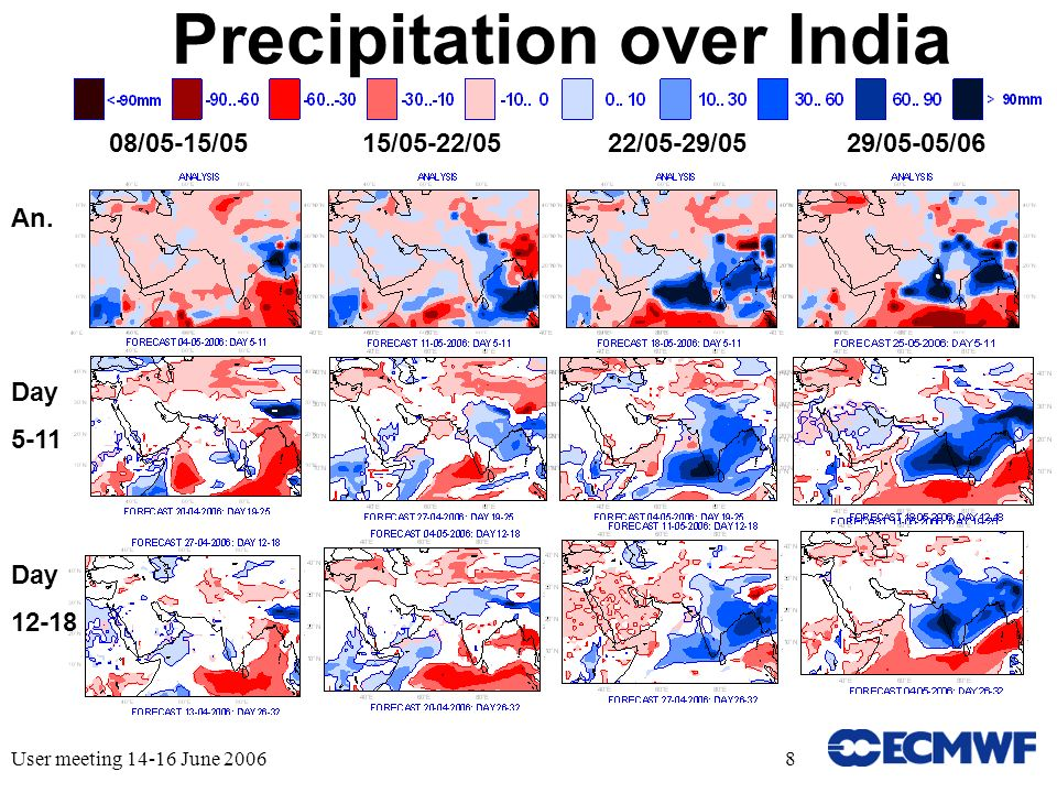 User meeting 14-16 June 20068 Precipitation over India 08/05-15/0515/05-22/0522/05-29/0529/05-05/06 An.
