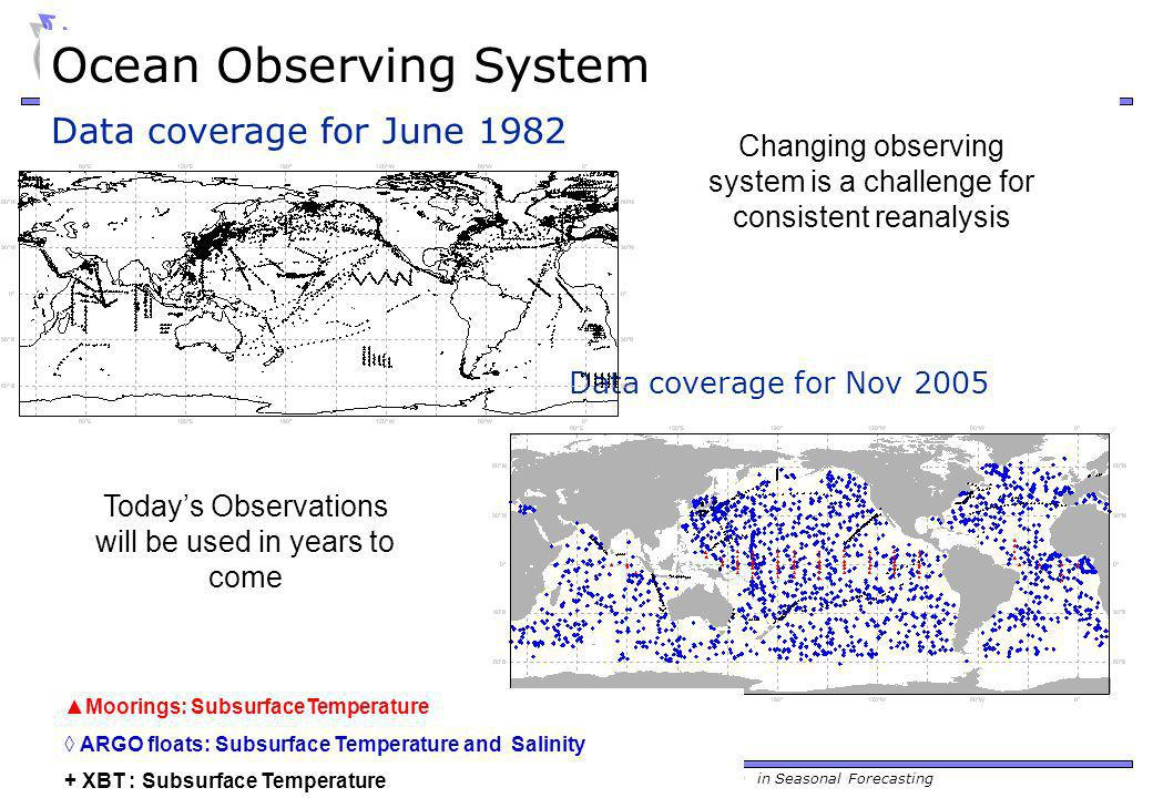 Training Course 2009 – NWP-PR: Initialization and Ensemble Generation in Seasonal Forecasting Data coverage for Nov 2005 Changing observing system is a challenge for consistent reanalysis Todays Observations will be used in years to come Moorings: SubsurfaceTemperature ARGO floats: Subsurface Temperature and Salinity + XBT : Subsurface Temperature Data coverage for June 1982 Ocean Observing System