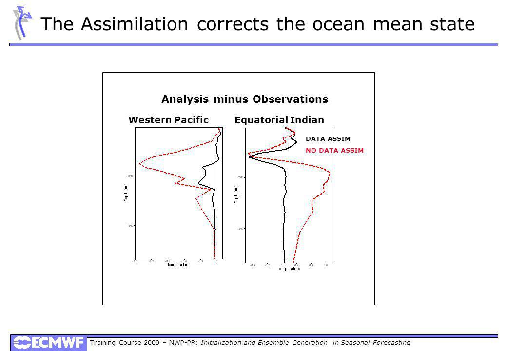 Training Course 2009 – NWP-PR: Initialization and Ensemble Generation in Seasonal Forecasting The Assimilation corrects the ocean mean state Western PacificEquatorial Indian Analysis minus Observations DATA ASSIM NO DATA ASSIM