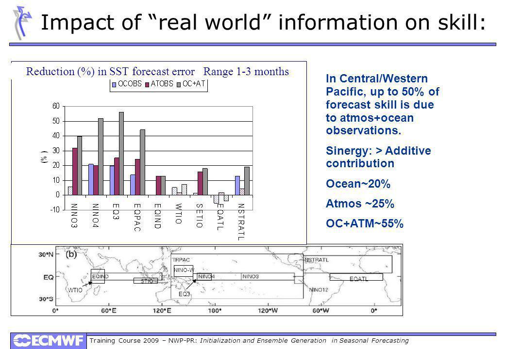 Training Course 2009 – NWP-PR: Initialization and Ensemble Generation in Seasonal Forecasting NINO-W EQATL EQ3 STIO WTIO Reduction (%) in SST forecast