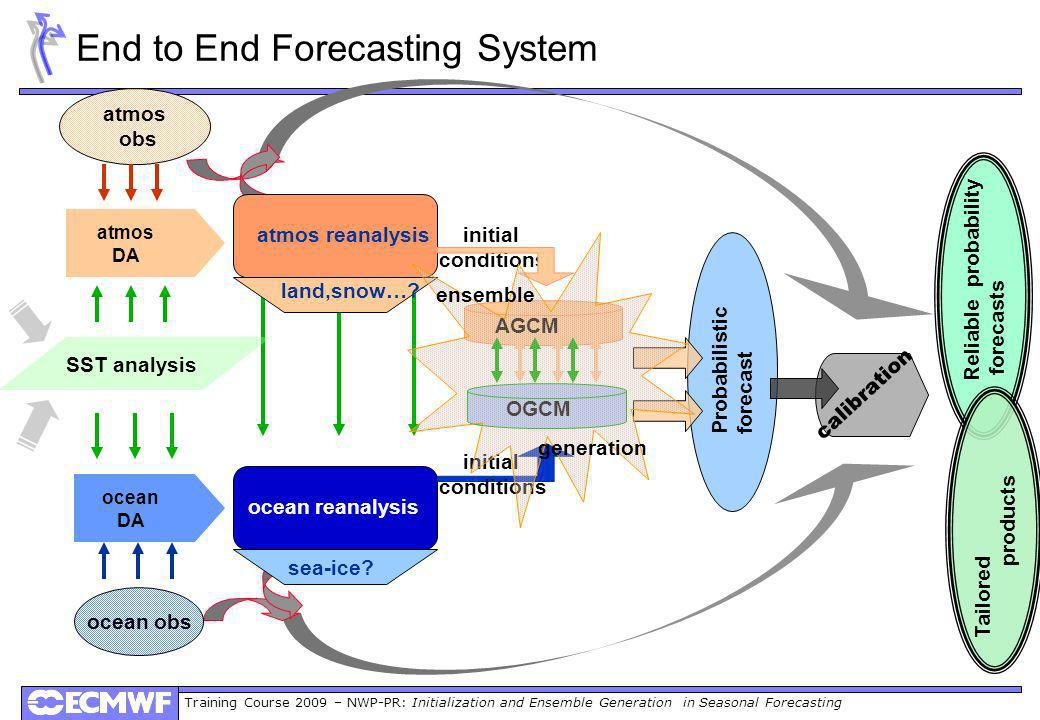 Training Course 2009 – NWP-PR: Initialization and Ensemble Generation in Seasonal Forecasting Probabilistic forecast calibration Reliable probability forecasts Tailored products End to End Forecasting System atmos DA atmos obs SST analysis ocean DA ocean obs ocean reanalysis atmos reanalysis land,snow….
