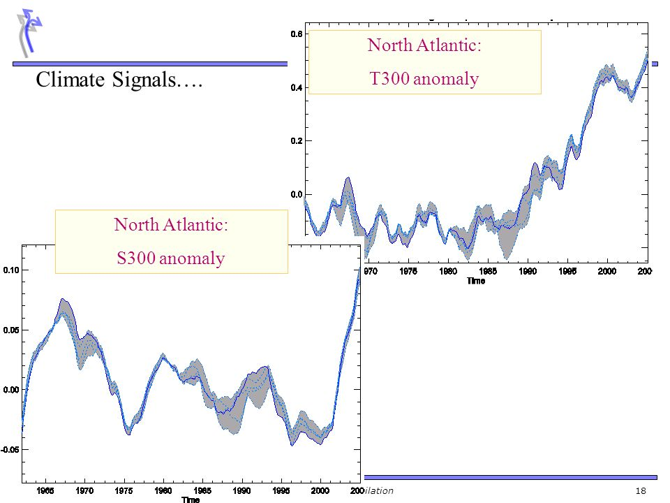 Training Course 2009 – NWP-DA: Ocean Data Assimilation 18 North Atlantic: T300 anomaly North Atlantic: S300 anomaly Climate Signals….