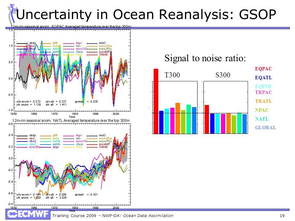 Training Course 2009 – NWP-DA: Ocean Data Assimilation 19 Uncertainty in Ocean Reanalysis: GSOP EQPAC EQATL EQIND TRPAC TRATL NPAC NATL GLOBAL Signal