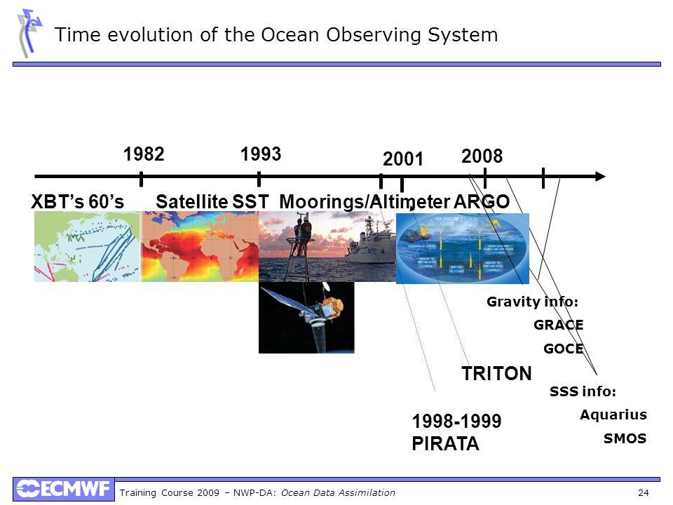 Training Course 2009 – NWP-DA: Ocean Data Assimilation 24 Time evolution of the Ocean Observing System XBTs 60s Satellite SST Moorings/Altimeter ARGO