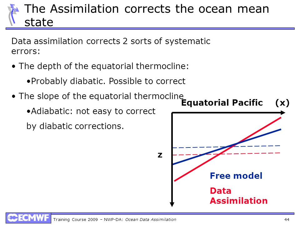 Training Course 2009 – NWP-DA: Ocean Data Assimilation 44 The Assimilation corrects the ocean mean state Free model Data Assimilation z (x)Equatorial