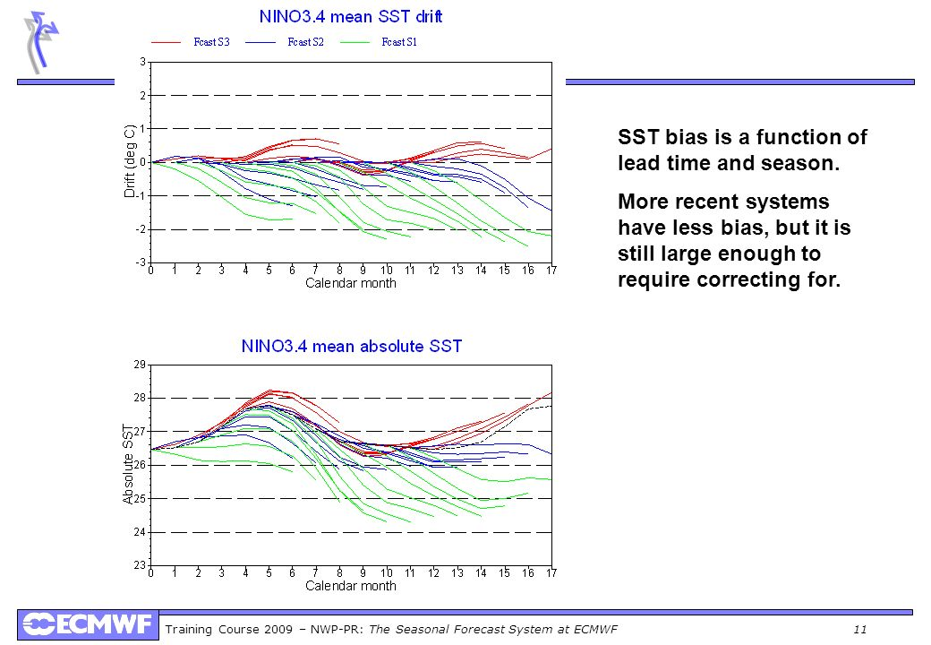 Training Course 2009 – NWP-PR: The Seasonal Forecast System at ECMWF 11 SST bias is a function of lead time and season. More recent systems have less