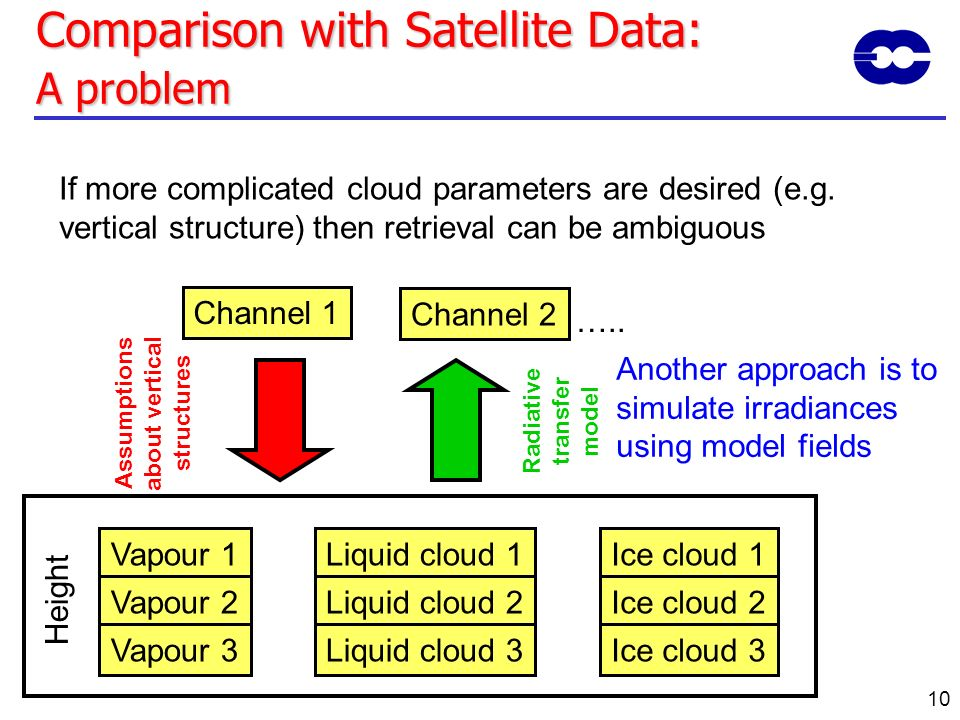 10 Comparison with Satellite Data: A problem If more complicated cloud parameters are desired (e.g. vertical structure) then retrieval can be ambiguou