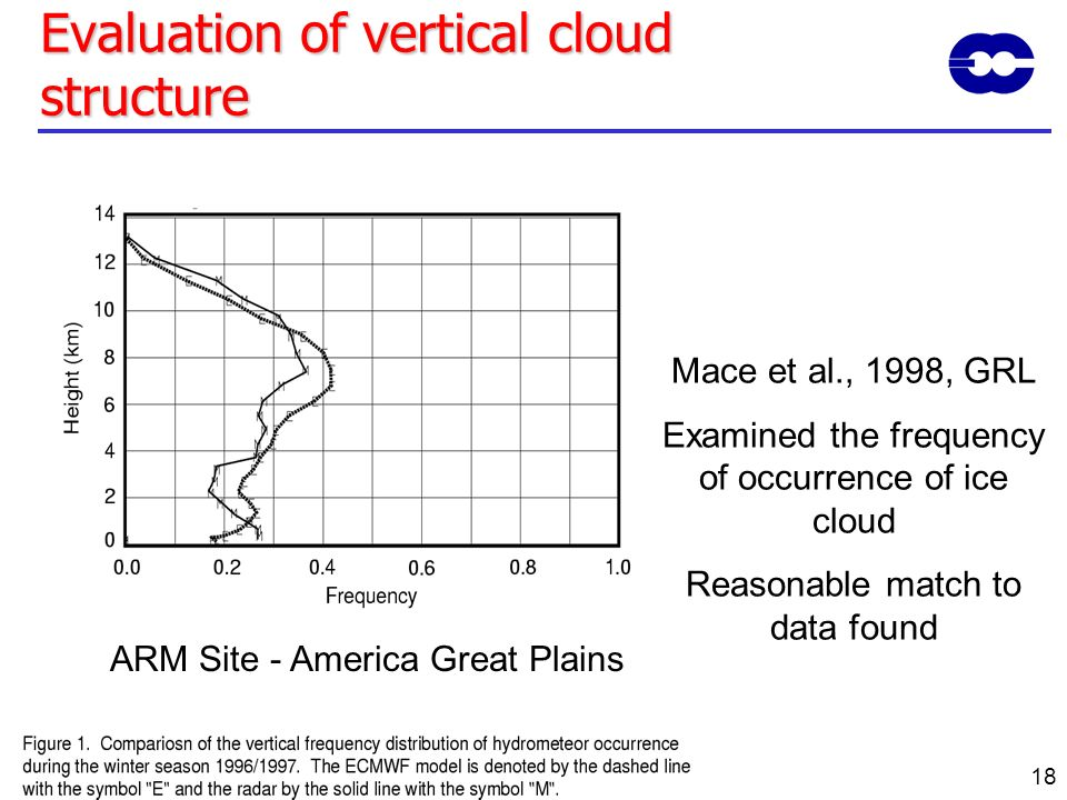 18 Evaluation of vertical cloud structure Mace et al., 1998, GRL Examined the frequency of occurrence of ice cloud Reasonable match to data found ARM