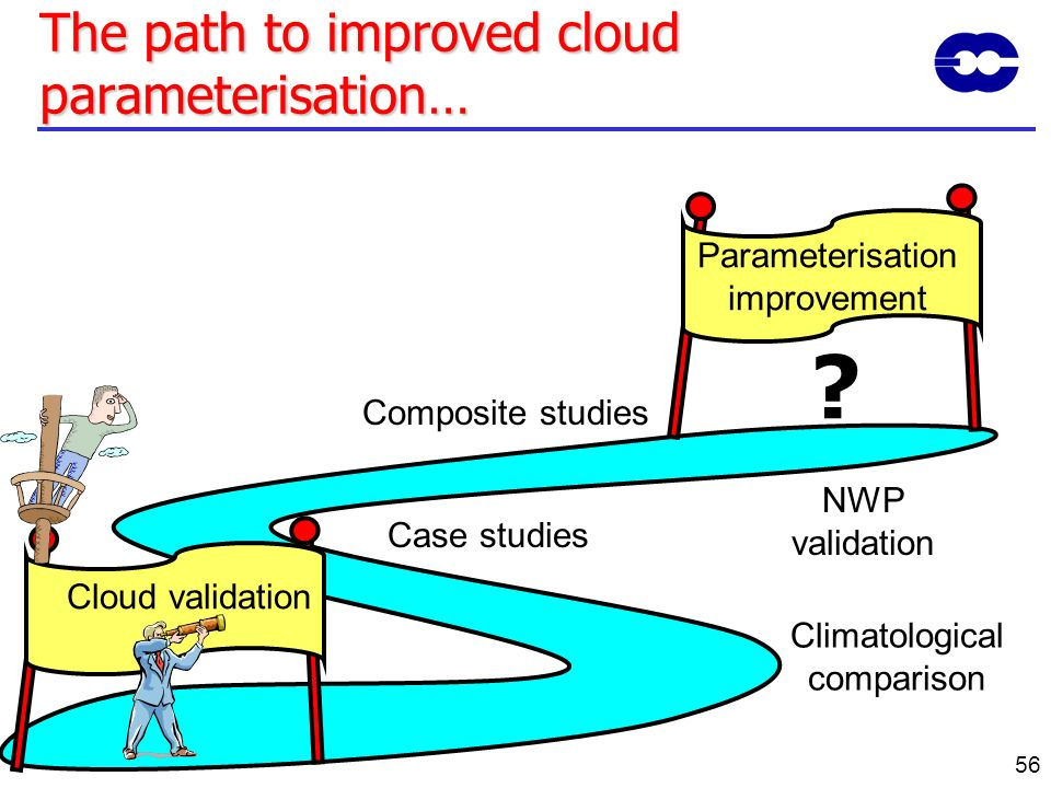 56 The path to improved cloud parameterisation… Cloud validation Parameterisation improvement Case studies Composite studies NWP validation ? Climatol