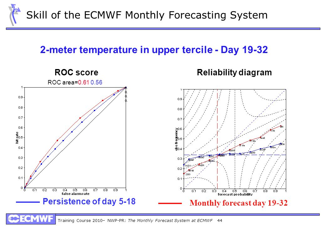 Training Course 2010– NWP-PR: The Monthly Forecast System at ECMWF 44 2-meter temperature in upper tercile - Day 19-32 ROC scoreReliability diagram Pe