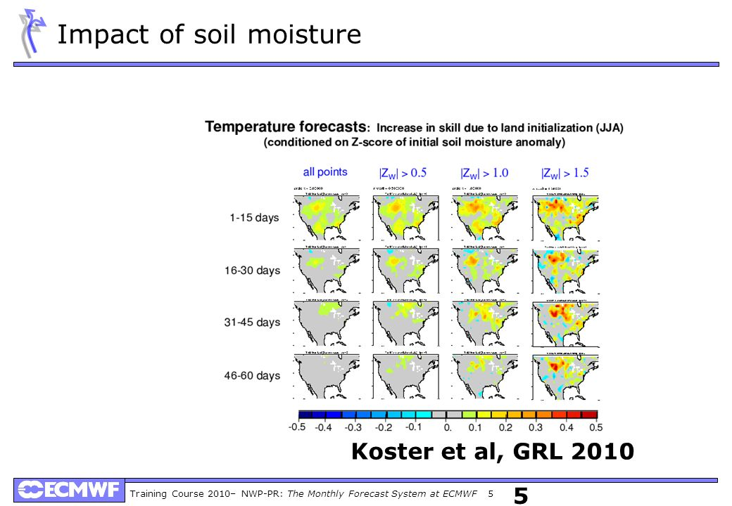 Training Course 2010– NWP-PR: The Monthly Forecast System at ECMWF 5 5 Koster et al, GRL 2010 Impact of soil moisture